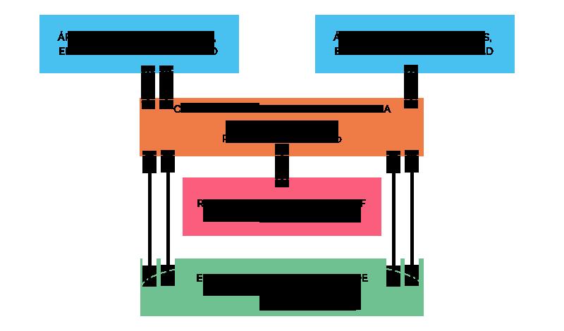 Diagrama Programa de Atención Educativa y Social con menores en Riesgo Social